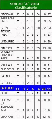 """TABLA SUB 20 DIVISIONAL """"A"""" - Año 2014"""
