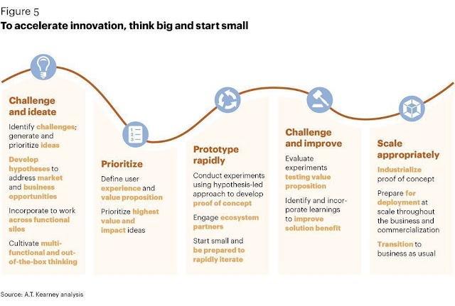 To accelerate innovation , think big and start small