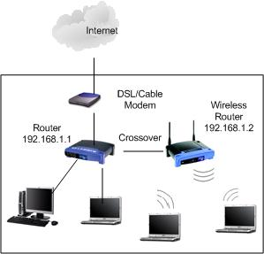 Cara konfigurasi tcpip address wireless router purwatiesrie gambaran jaringan wireless router access point ccuart Images
