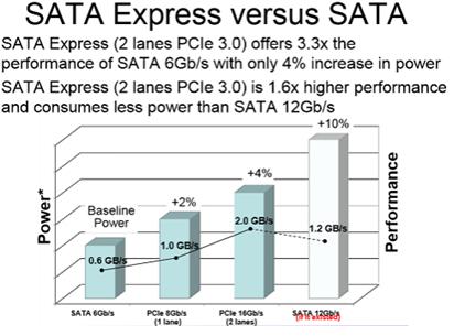 SATA Express Versus SATA