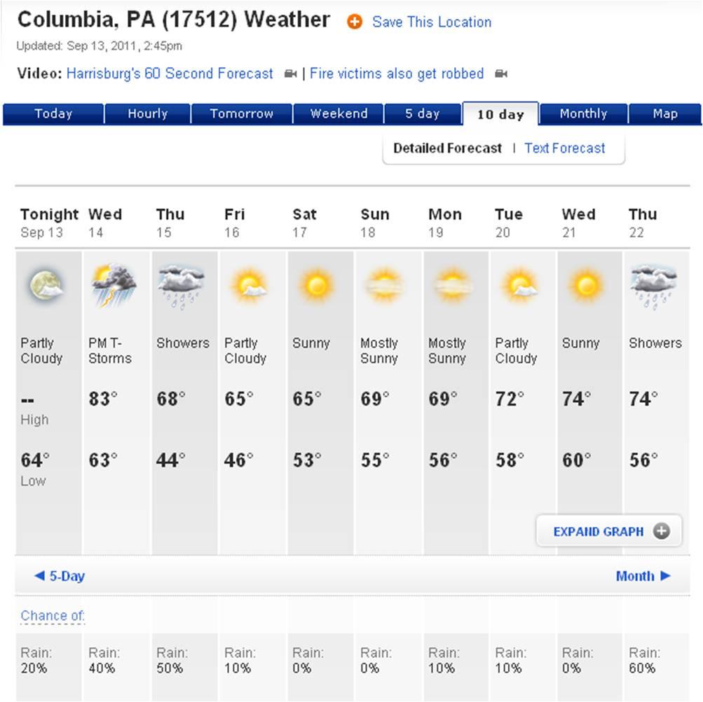 weather forecast benidorm 14 days