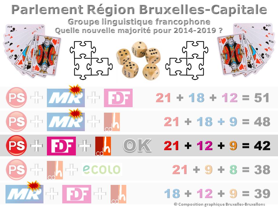 Parlement et gouvernement bruxellois 2014-2019 - Coalition de majorité dans le groupe francophone pour la formation du gouvernement - Pré-accord PS + FDF + CDH - Bruxelles-Bruxellons