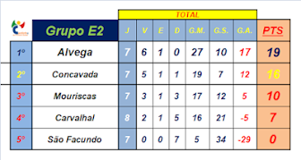 Classificação Final Grupo E2, 2ª Fase 2017/2018
