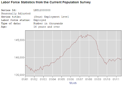 BLS-Seasonally-Adjusted Number of Employed Americans, January 2001 through August 2011
