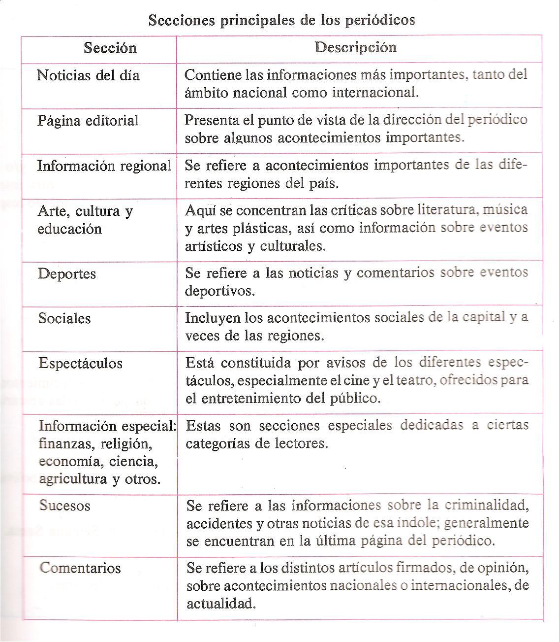 Cuales Son Las Secciones Del Periodico Y Sus Caracteristicas