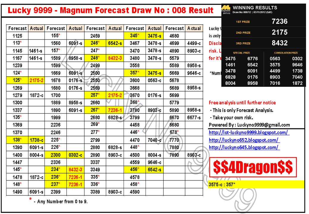 Lucky Lot Magnum Forecast Draw Result