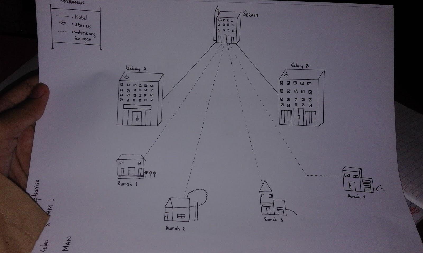 X mm 1 skema jaringan lan dan jaringan man skema sederhana jaringan man ccuart Gallery