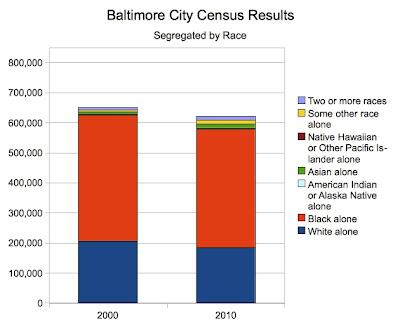 Baltimore City Census Results by Race