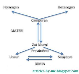 Pengertian Klasifikasi Materi