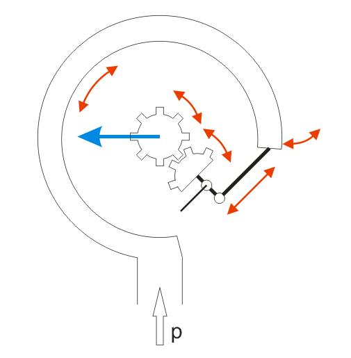 Mechanical Gear movement
