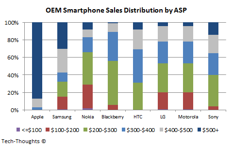 Smartphone Sales Distribution by ASP