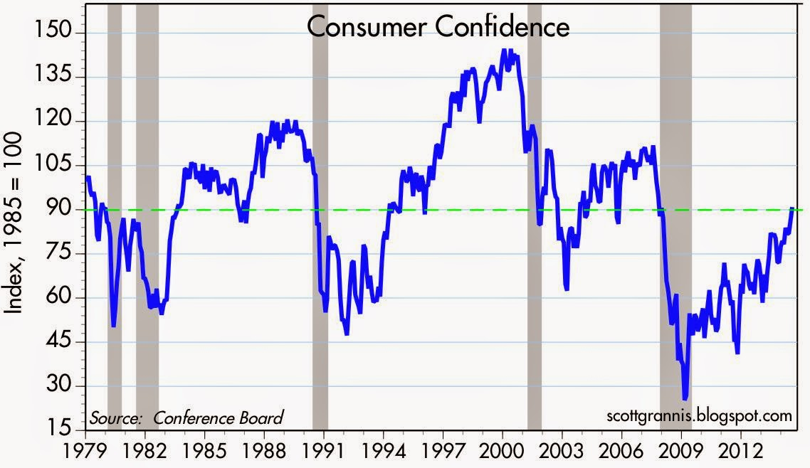 Confidence rises to its long-term average