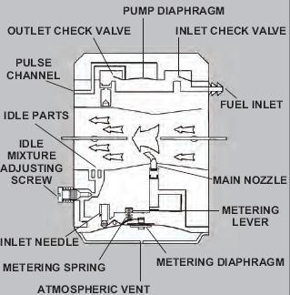 Identification on Tc Series carburetor Diagram   Service and