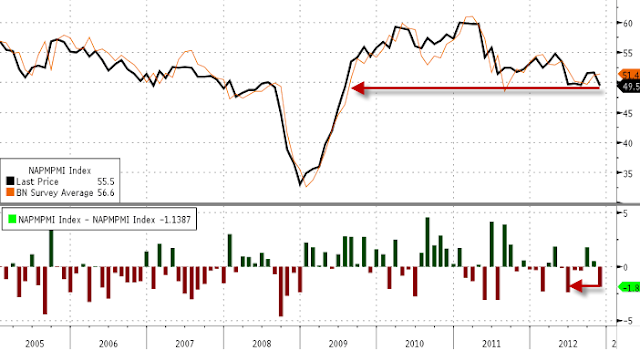 Manufacturing ISM Latest Indicator Forecasting Recession - NAPMPMI