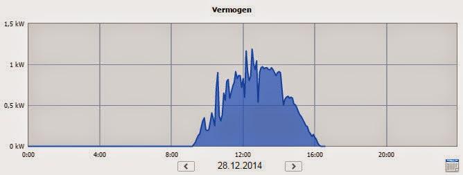 Elektriciteitsopwekking zondag 28 december 2014 HuisTaminga