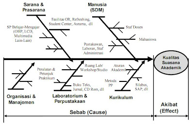 Taufik afandi blogs diagram fishbone tulang ikan cause and contoh diagram ishikawa ccuart Gallery