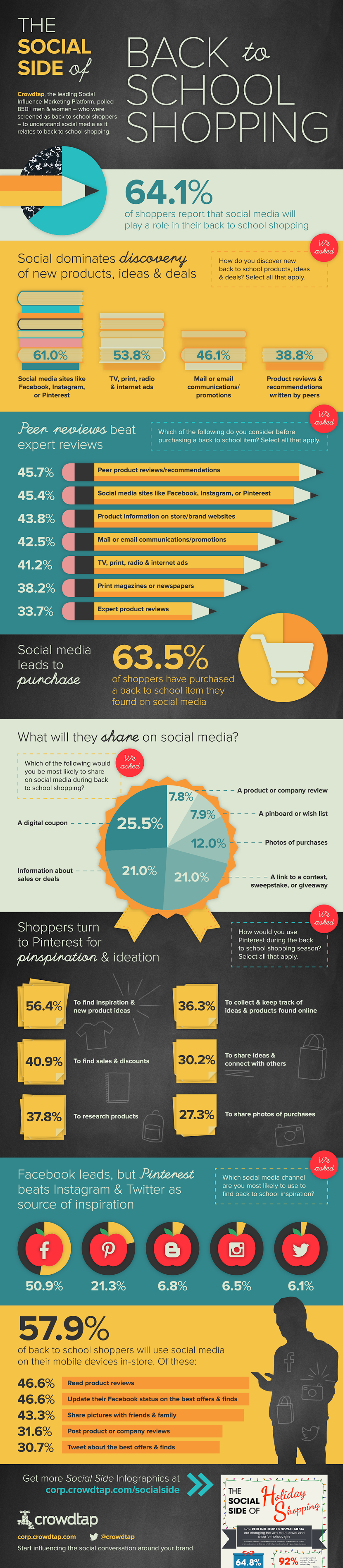 Social discovery prompts back to school product sales - #infographic