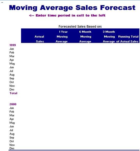 microsoft word templates moving average sales forecast