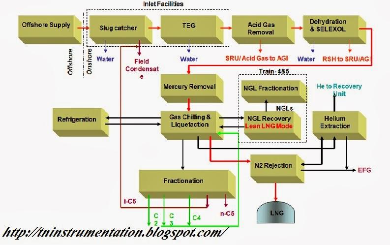 TN Instrumentation : PLANT OPERATION