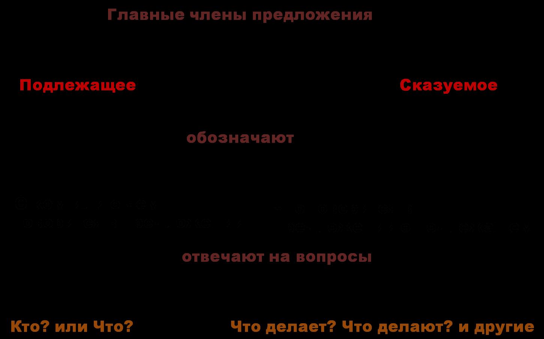 Составить предложение к схеме подлежащее сказуемое подлежащее