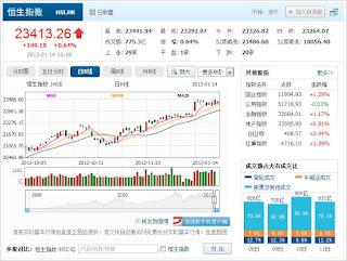 中国株コバンザメ投資  香港ハンセン指数20130114