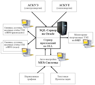 MES-Система Клиент-Сервер