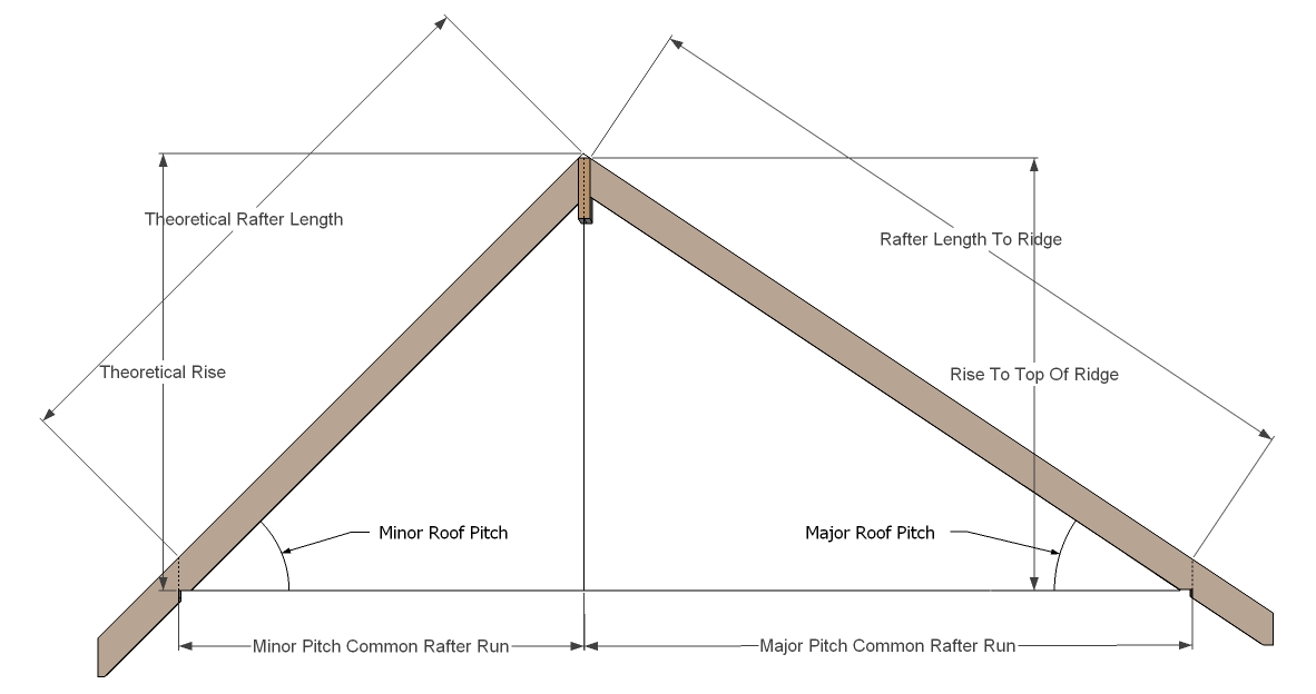 ... To Calculate The Minor Pitch King Common Rafter, Keeping All Of The Roof  Framing Members In The Roof Planes, Is To Use The Major And Minor Plan  Angles.