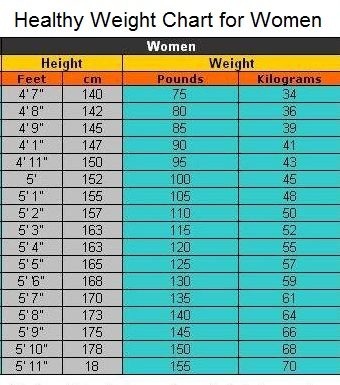 Healthy Weight Chart for Women | Healthy Weight Loss Programs