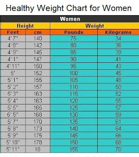 weight charts for women