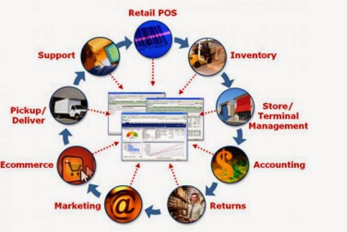 Consejos para elegir un software de administración de canales