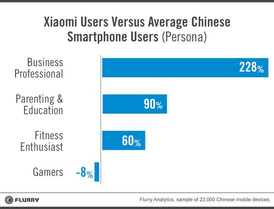 Xiaomi - User Persona