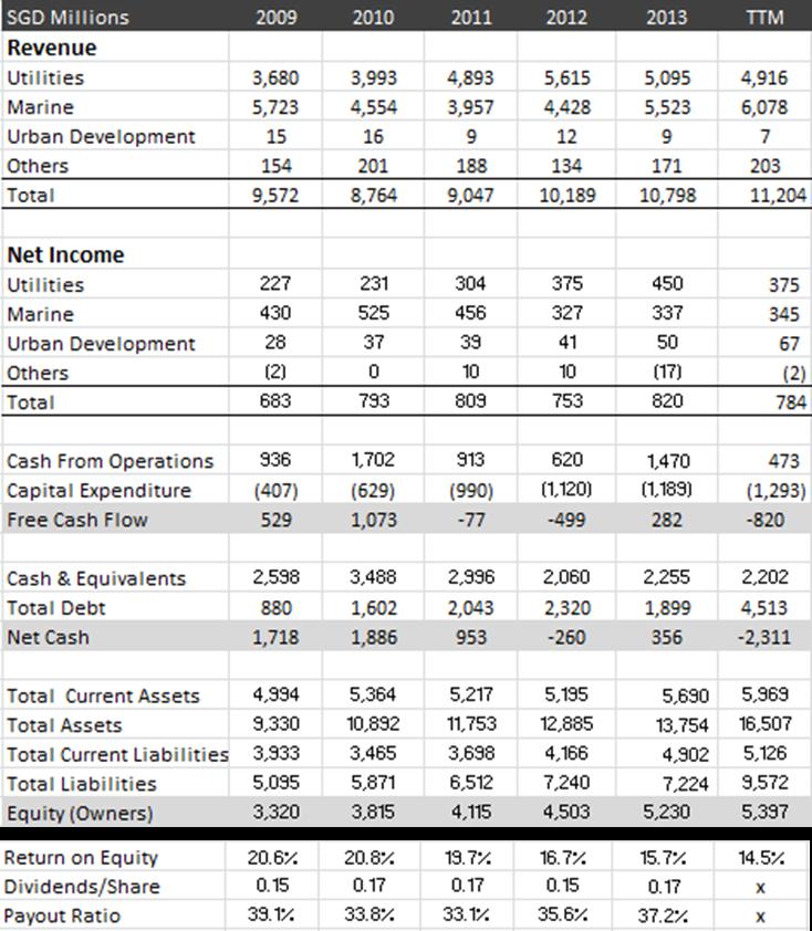 Semcorp Industries 5-year Summary