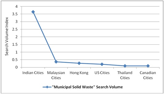 need for waste management essay