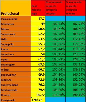 Divisiones de peso de boxeo amateur