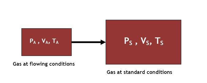 Natural Gas Engineers Toolbox