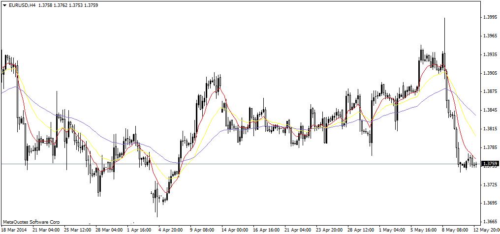 Euro Masih Bertahan.
