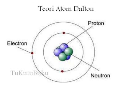 model atom dalton thomson rutherford model atom dalton kelebihan dan kelemahan model atom dalton dan penjelasannya model atom dalton fisika model atom dalton adalah model atom dalton dan kelemahan model atom dalton wiki