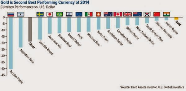 And The Second Best Performing Currency Of 2014 Is... Gold