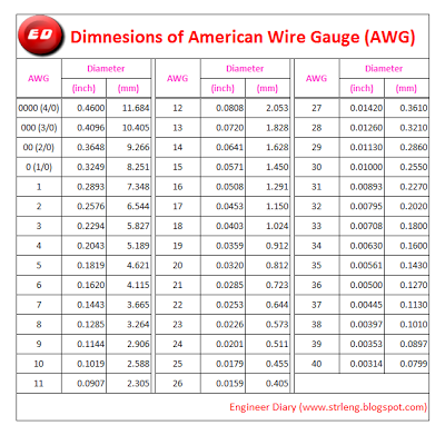 American wire gauge awg engineer diary for more details about standard wire gauge click swg greentooth