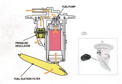 pompa bensin, pompa injeksi
