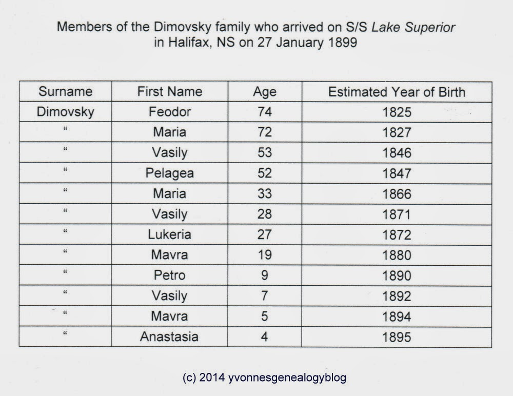 SS Lake Superior Passenger List