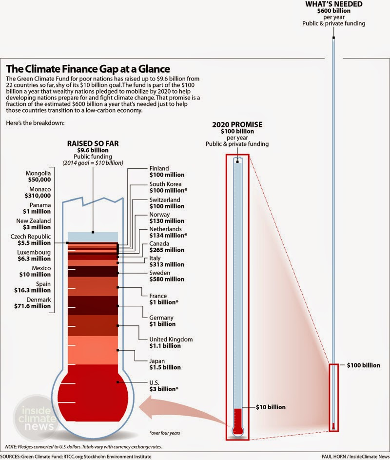 Climate Finance Gap (Credit: RTCC.org/Stockholm Environment Institute) Click to Enlarge.