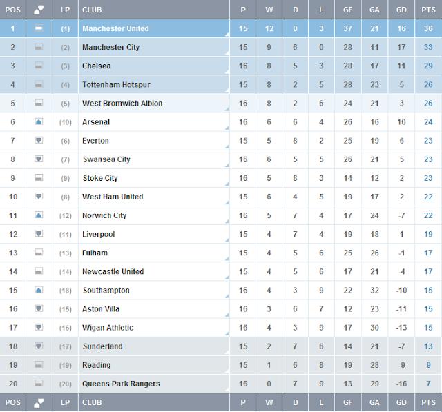 Carta Liga Perdana Inggeris (EPL) Perlawanan ke-16