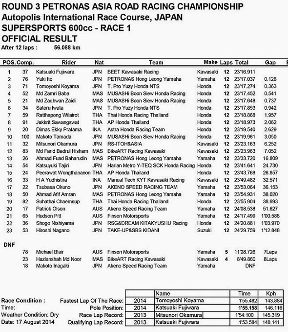 Hasil Race 1 ARRC SuperSport 600cc Autopolis Japan  2014