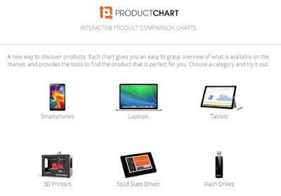 Productchart இணையம்