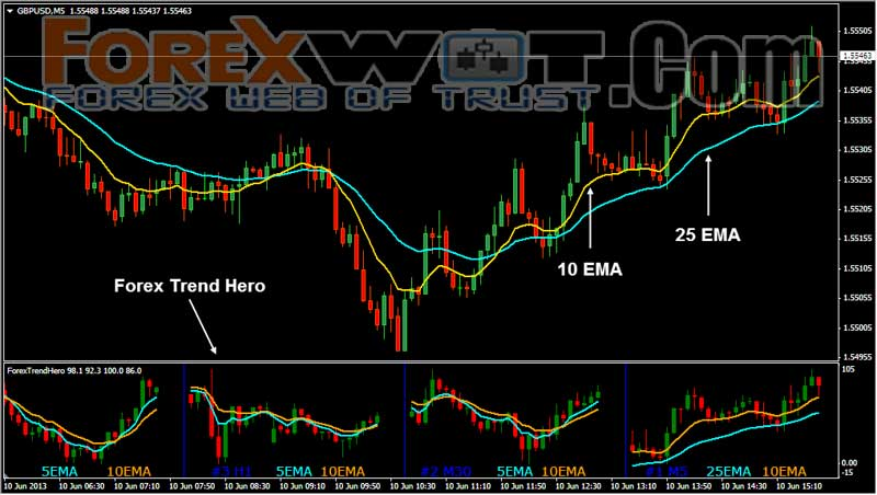 Trading strategy moving averages