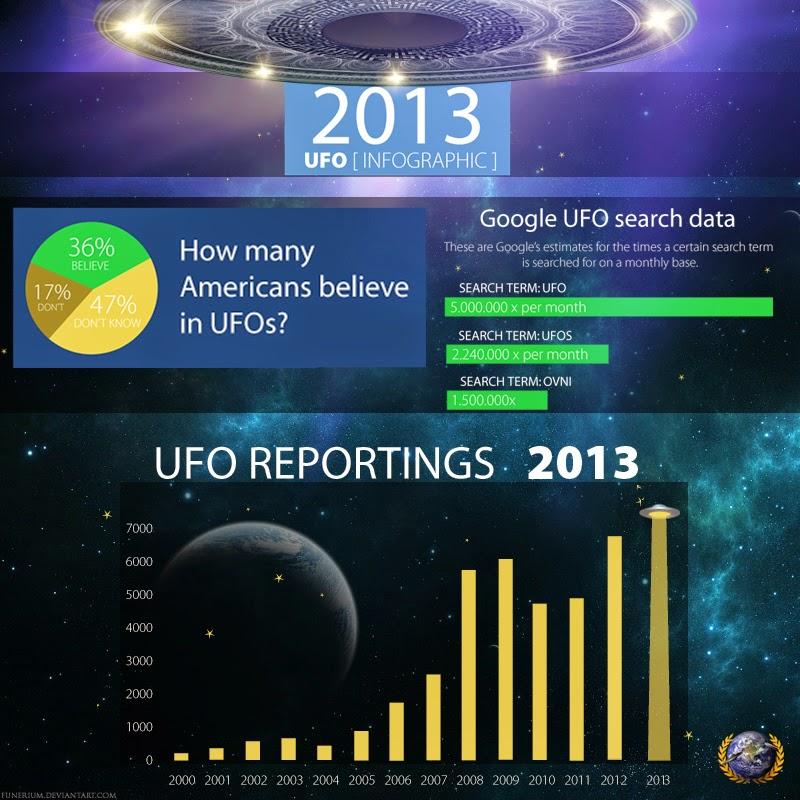 Gdzie najwięcej obserwuje się UFO? Czy ilość obserwacji rośnie? [INFOGRAFIKA]