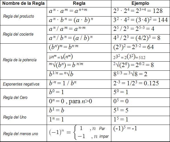 Las Leyes de los Exponentes