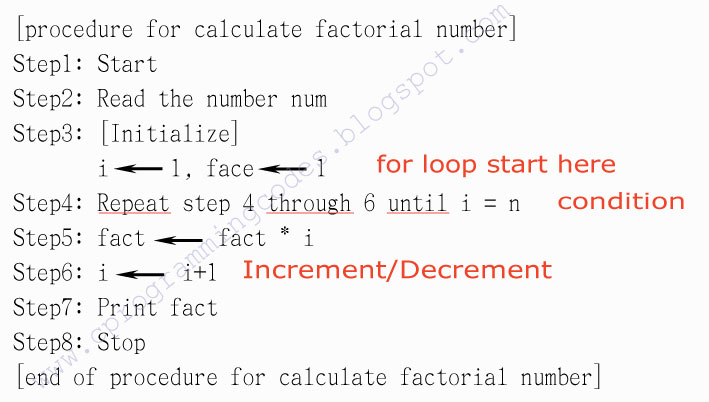 Even Odd Number Example