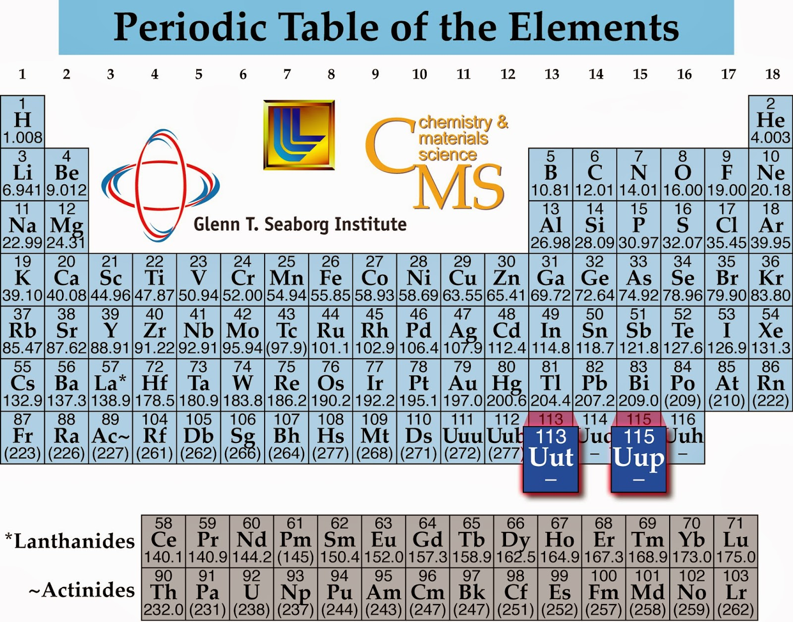 Science doing discovery of element 115 pic courtesyhttpswww plsllnlurlscienceandtechnology chemistry elements113and115 gamestrikefo Image collections